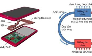 Điện thoại tản nhiệt bằng chất lỏng hoạt động như thế nào?