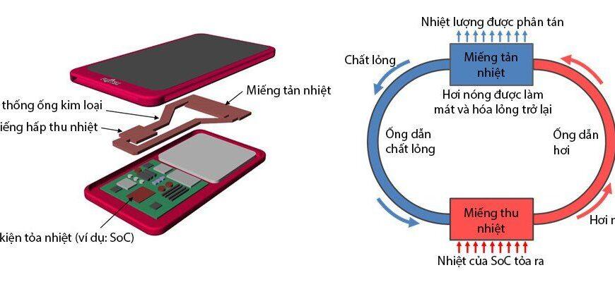 Điện thoại tản nhiệt bằng chất lỏng hoạt động như thế nào? - Ảnh đại diện